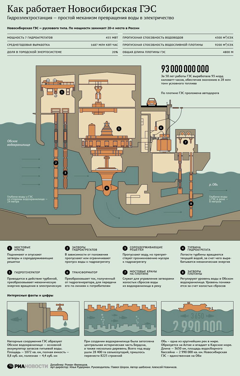 Инфографика РИА как работает ГЭС