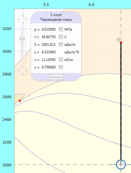 Адиабатное расширение пара в hs-диаграмме