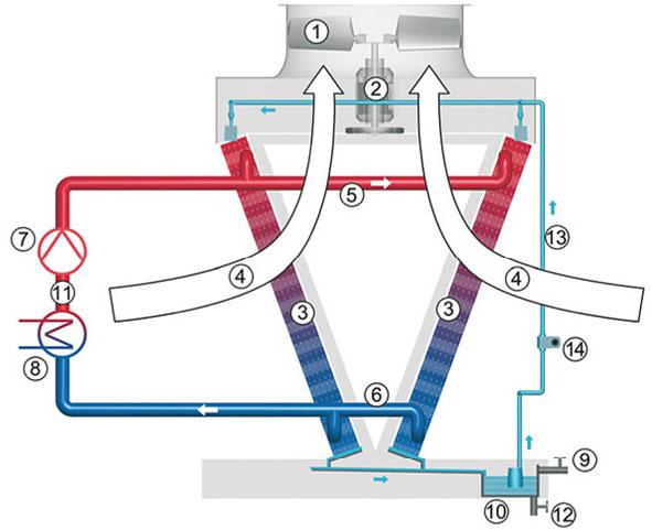 Сухая градирня с W-образными-охлаждающими элементами-2