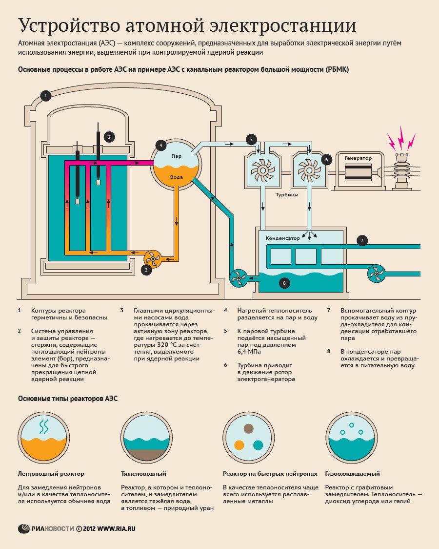 Устройство атомной электрической станции