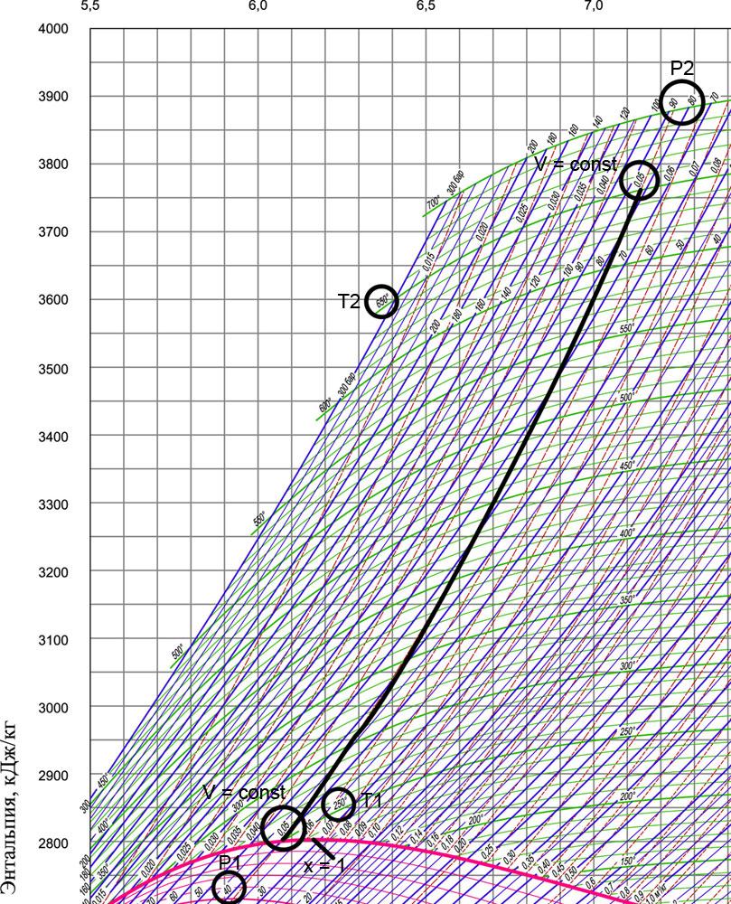 Решение задачи по теплотехнике на is диаграмме