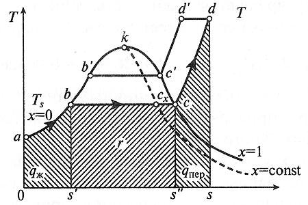 В таблицах приведены термодинамические свойства воды i перегретого водяного пара для интервала температур