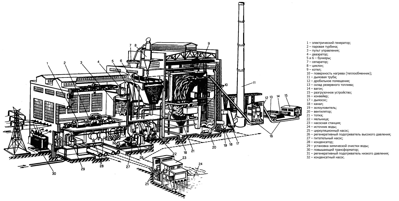 Схема тепловой электрической станции (ТЭС/ТЭЦ) .